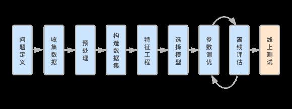图1. CTR问题解决步骤