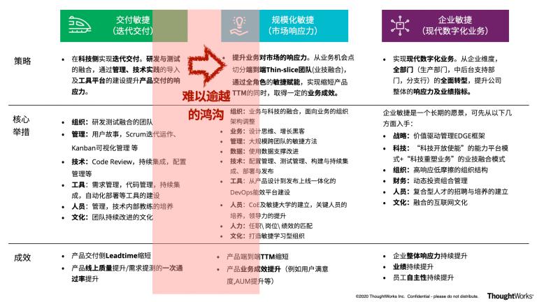 图1:银行敏捷转型的鸿沟