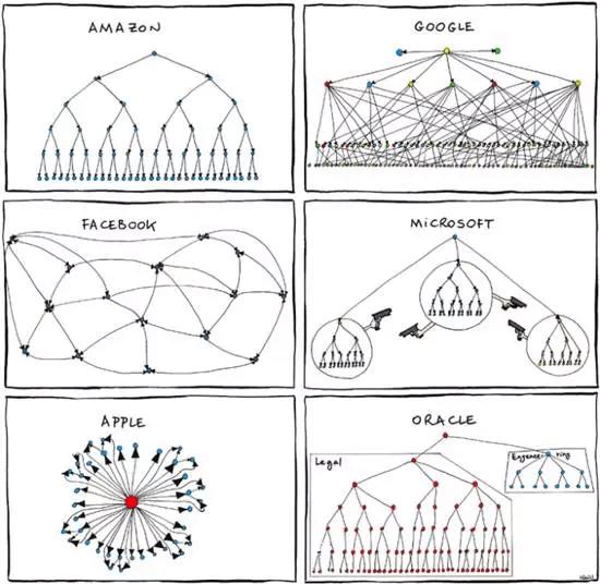 常见一些公司的组织架构
