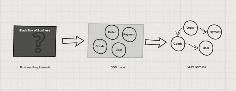 使用DDD划分微服务的过程