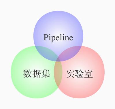 图2. 机器学习平台的主要业务模块