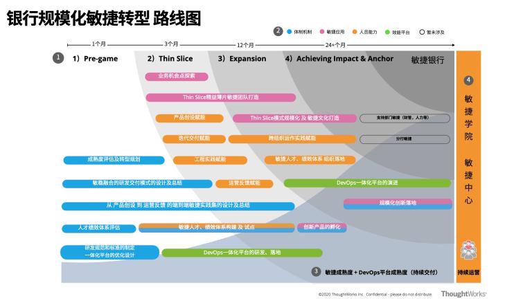 图2:银行规模化敏捷路线图