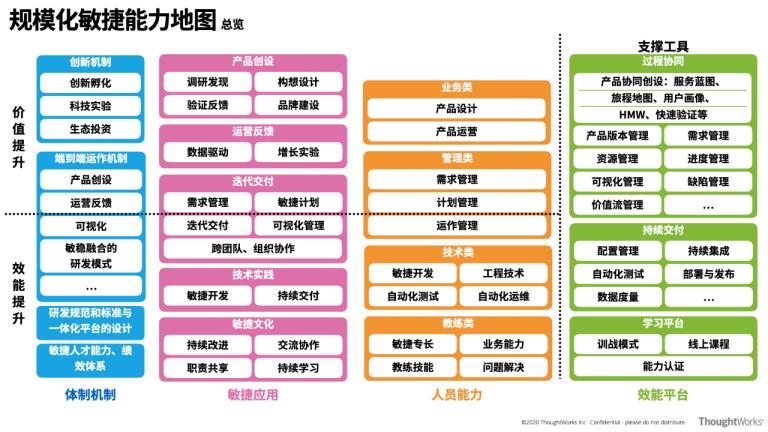 图3:规模化敏捷能力地图