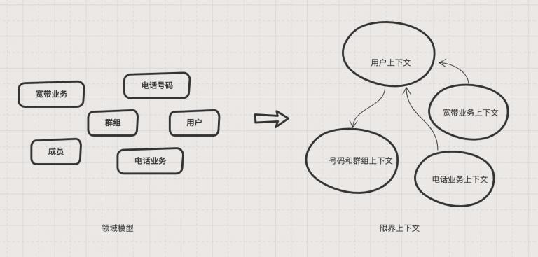 一般抽象程度的领域模型