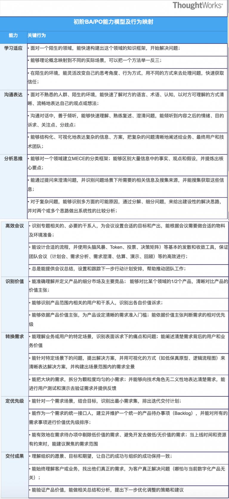 表格2 初阶BA核心能力及行为映射