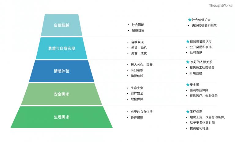 图1:马斯洛需求层次模型在企业管理中的应用