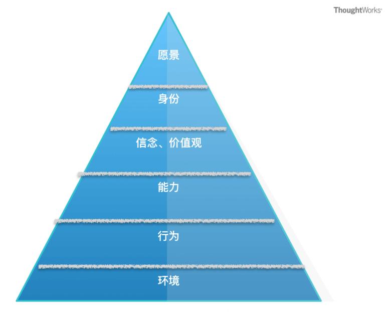 图4: 逻辑层次