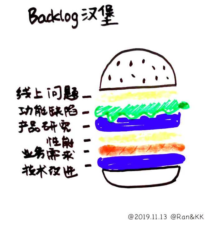 Backlog汉堡