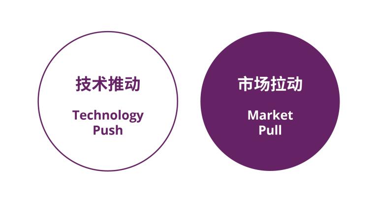 技术推动的创新和市场拉动的创新