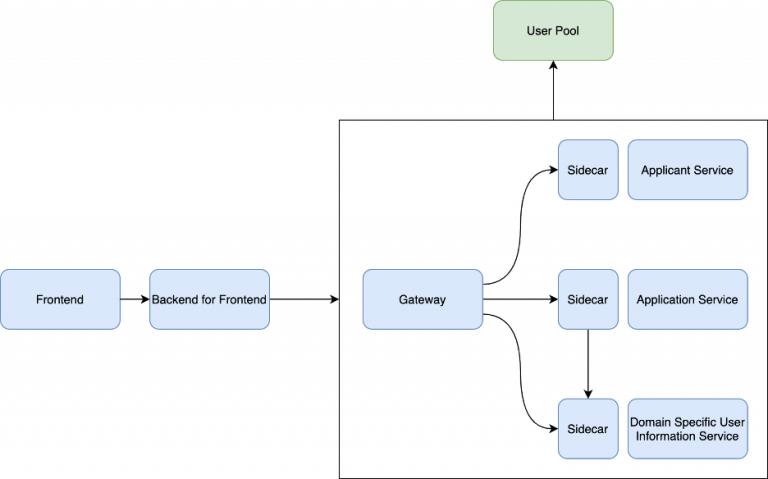 简单的系统逻辑结构图
