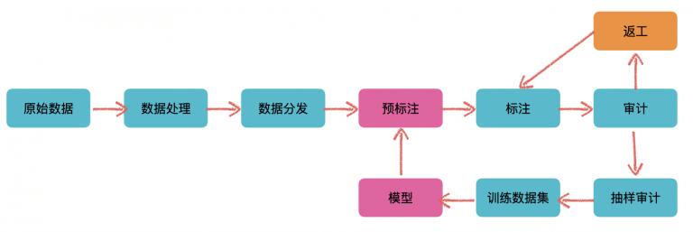 在标注平台中,人工+模型混合使用