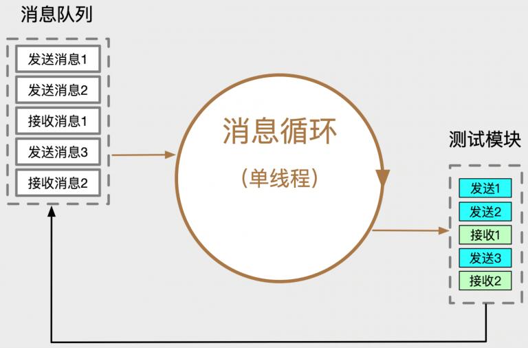 消息循环并发模型图