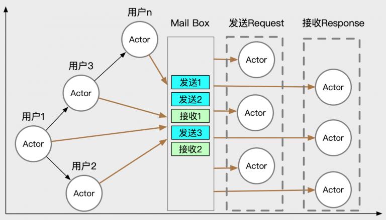 Actor并发模型图