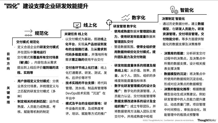 """(图1:""""四化""""建设 提升企业研发效能)"""