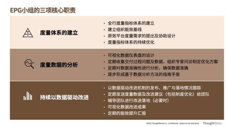 (图8 EPG小组的核心职责)