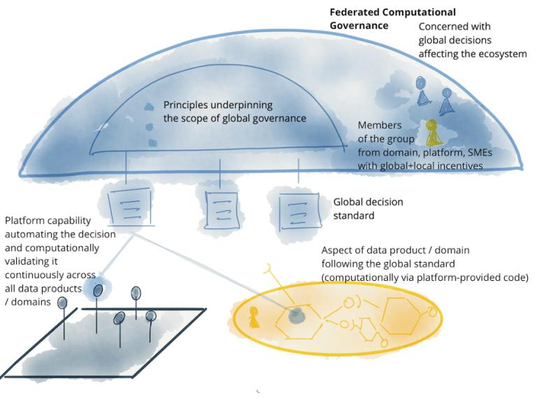 图11:注意:联合计算治理模型