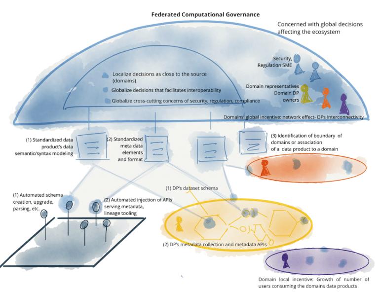 图12:联合治理包含的元素示例:团队,动机//TODO,自动实现和全局标准化