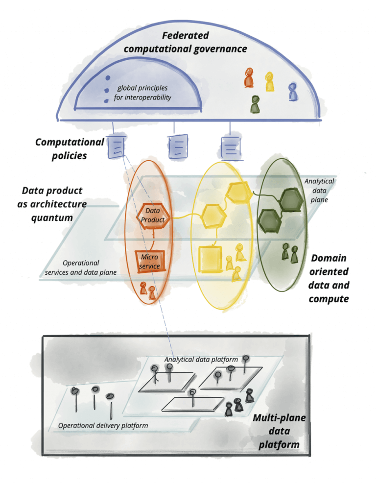 图13:数据网格的逻辑架构