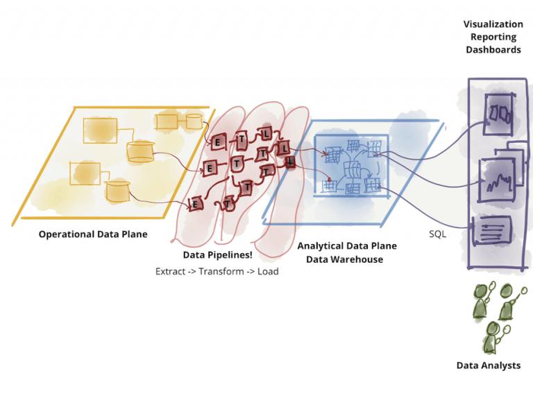 图2: 分析型数据的进一步划分-数据仓库