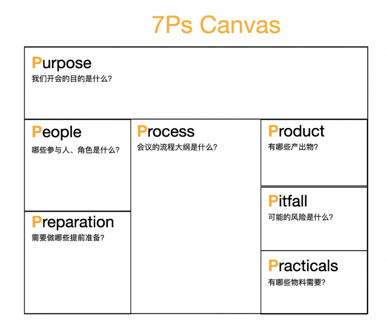 7Ps Canvas
