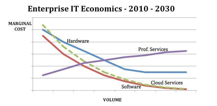 技术业务中不同部门的经济状况