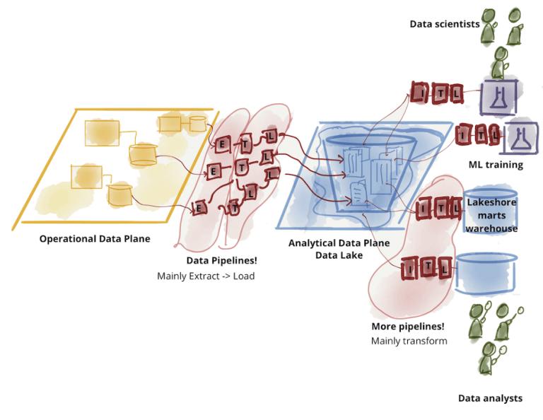 图3:分析型数据的进一步划分-数据湖