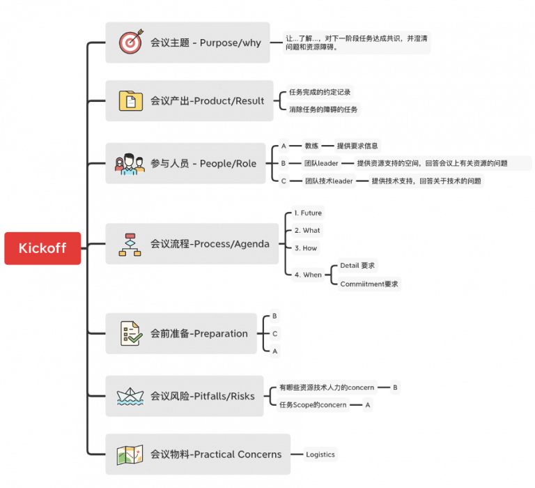 使用7Ps示例图