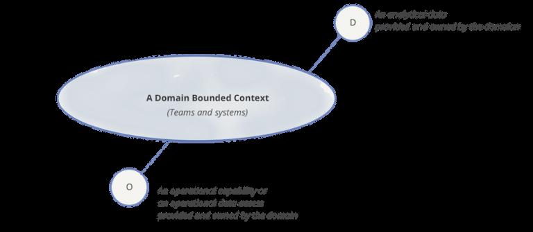 图4: 注意:领域,及其包含的分析数据能力和业务能力
