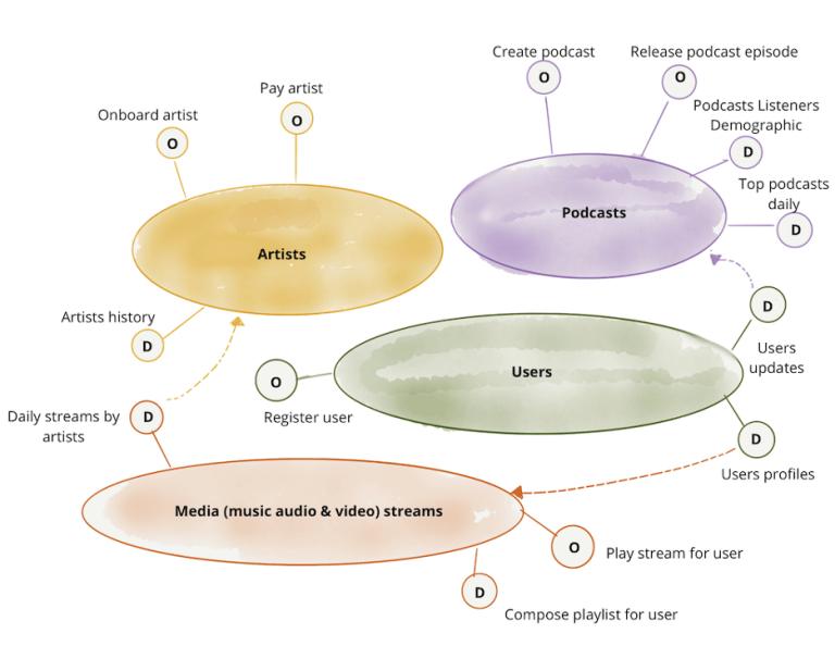 图5:示例:面向领域划分分析数据和业务能力所有权