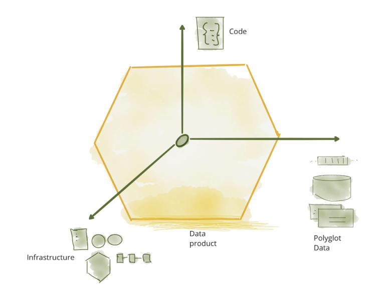 图6:数据产品的组成部分