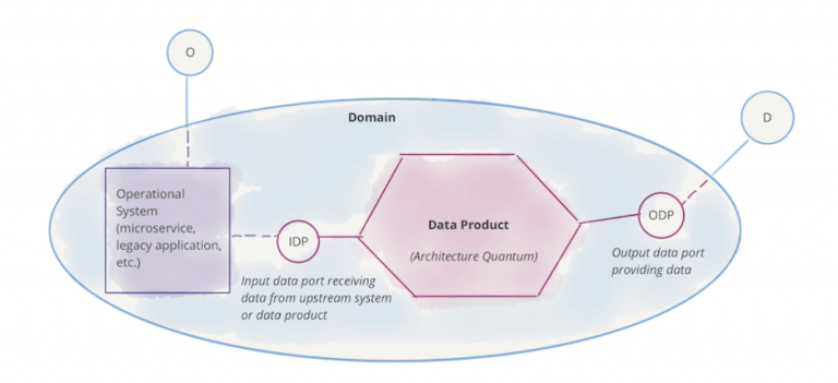 图 7:注意:领域,及其包含的分析数据能力和业务能力
