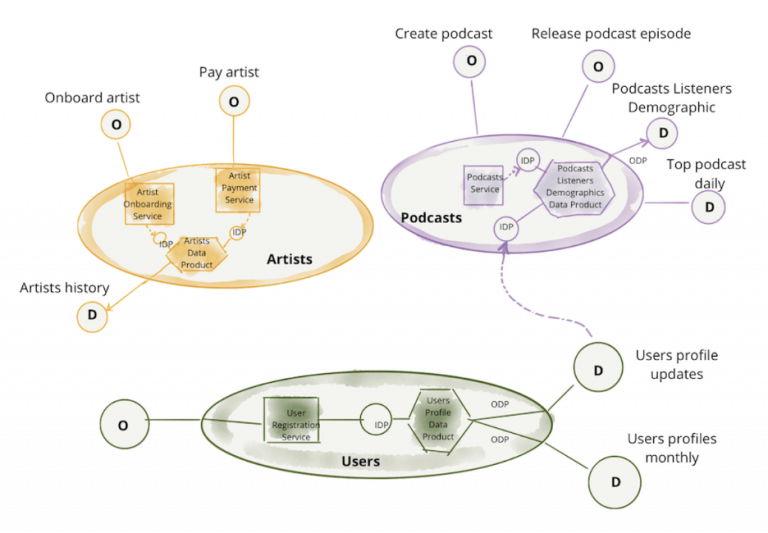 图 8:服务于面向领域分析数据的数据产品