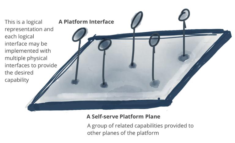 图9:注意:平台中一个通过自服务接口提供了多种相关能力的平面